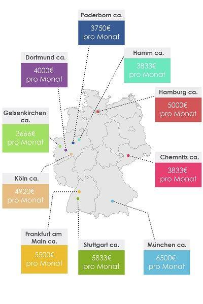 Private Konsumausgaben in 10 deutschen Städten in 2019